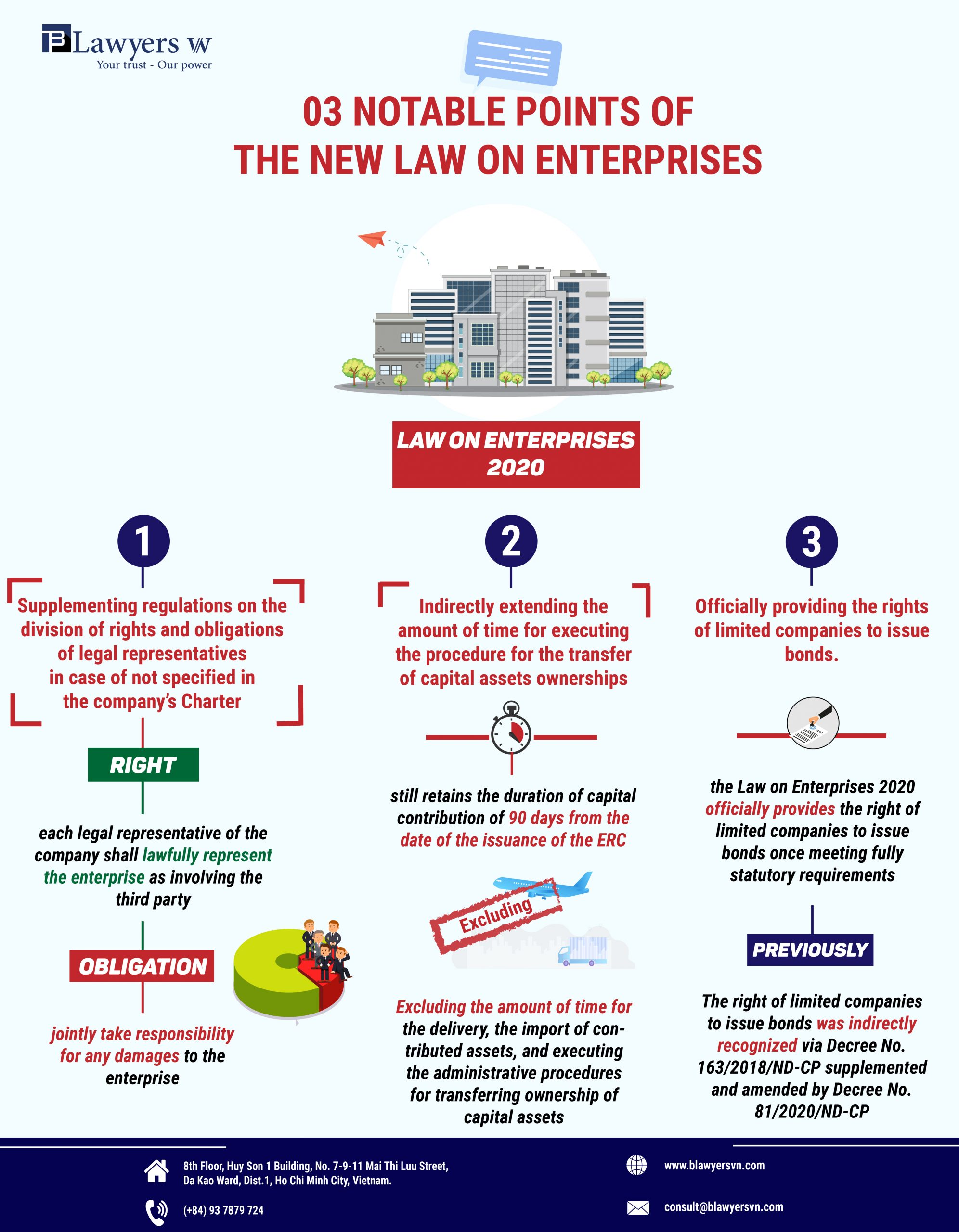 Law on Enterprises 2020