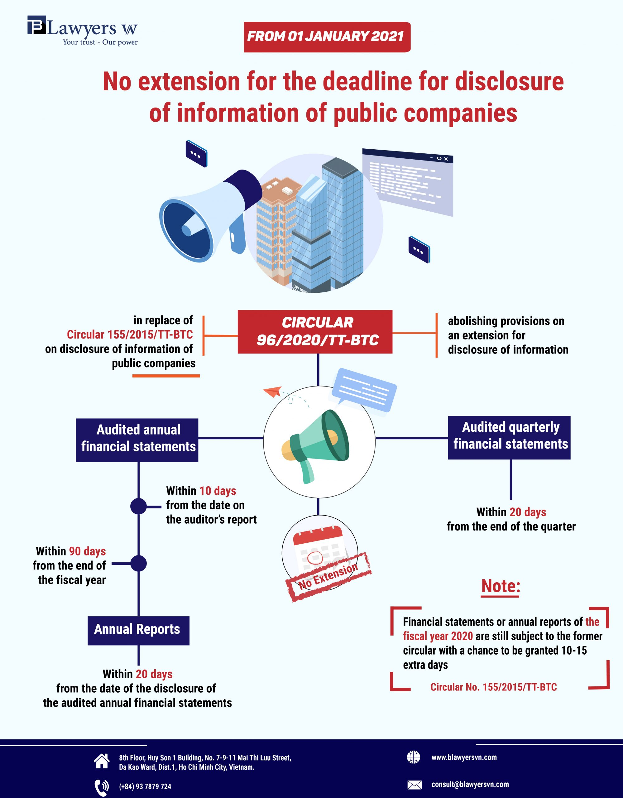 Disclosure information by public companies